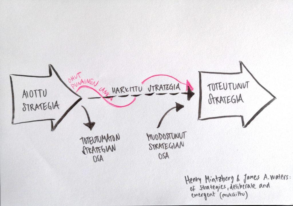 Käyttökokemus- ja käyttöliittymäsuunnittelija